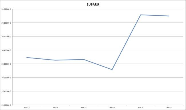 subaru precios coches abril 2014