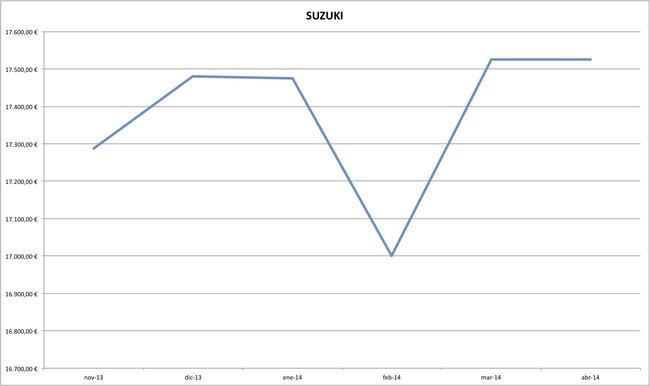 suzuki precios coches abril 2014