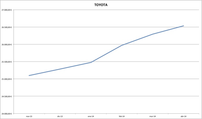 toyota precios coches abril 2014