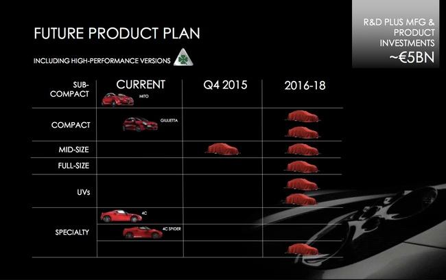 Alfa Romeo planes 2018