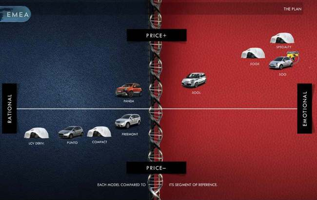 Fiat dos modelos prevision