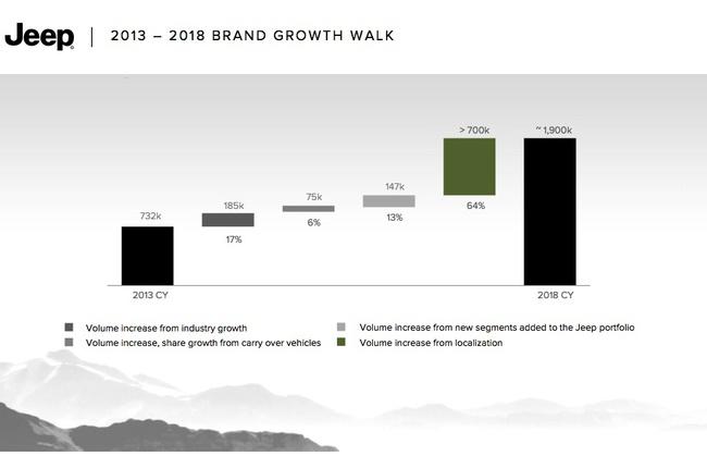 Jeep evolucion ventas