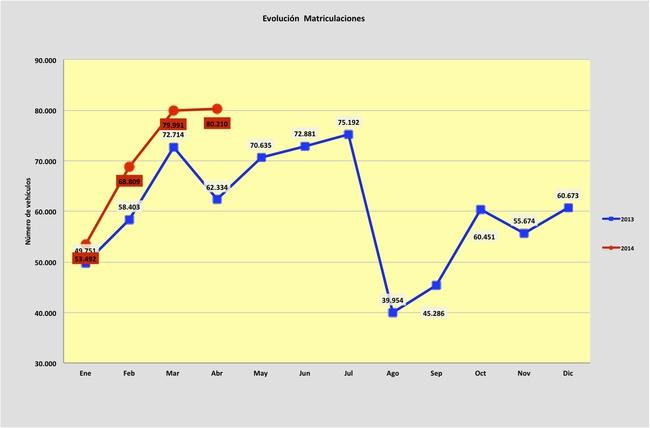 evolucion matriculaciones 2013-2014