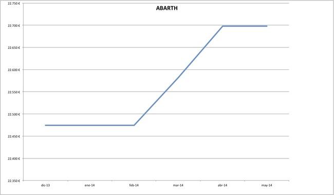 precios abarth 2014-05