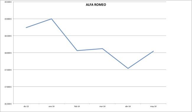 precios alfa romeo 2014-05