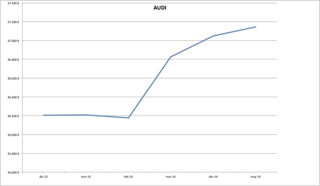 precios audi 2014-05