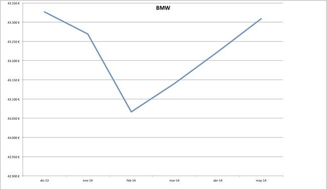 precios bmw 2014-05