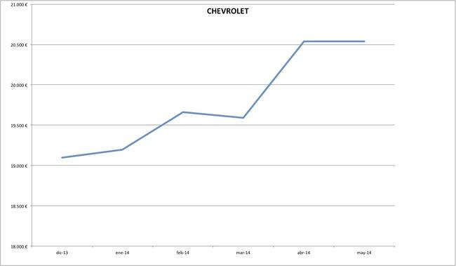 precios chevrolet 2014-05