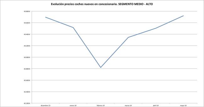 precios coches 2 mayo 2014 Medio-alto