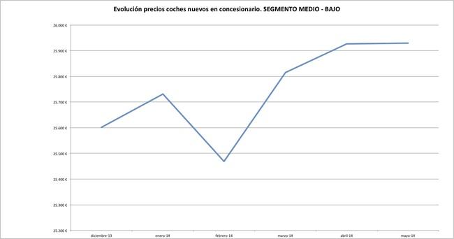 precios coches 2 mayo 2014 Medio-bajo
