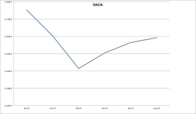 precios dacia 2014-05