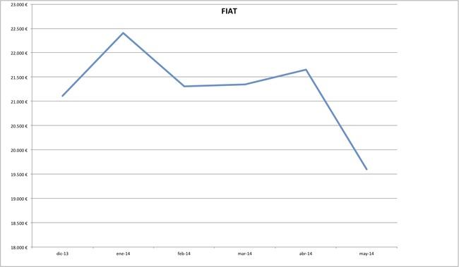precios fiat 2014-05