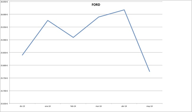 precios ford 2014-05
