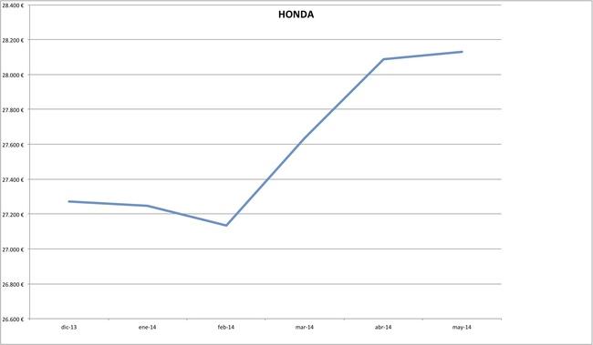 precios honda 2014-05