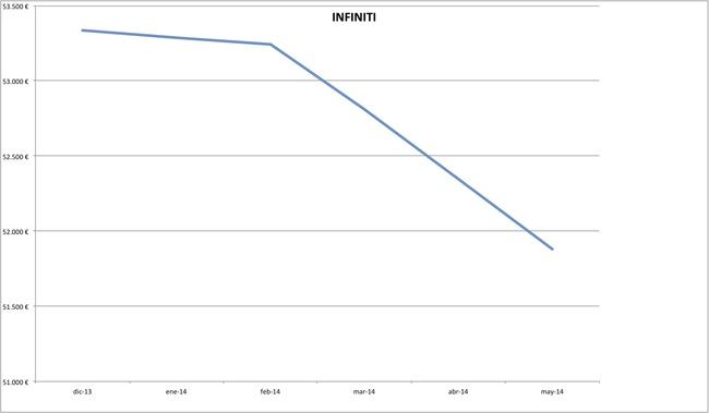 precios infiniti 2014-05