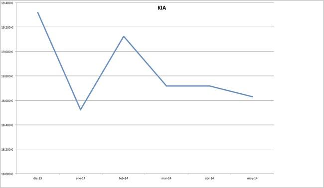 precios kia 2014-05