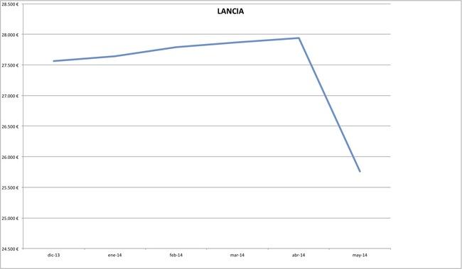 precios lancia 2014-05