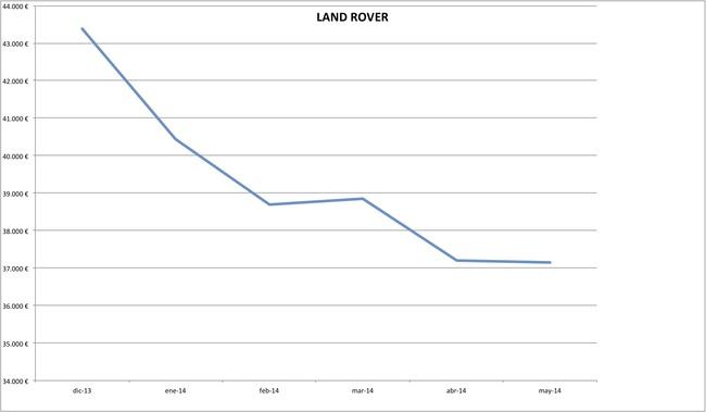 precios land rover 2014-05