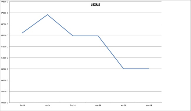 precios lexus 2014-05