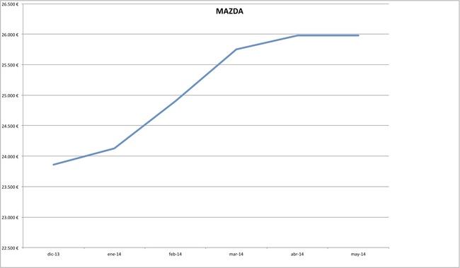 precios mazda 2014-05