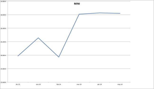 precios mini 2014-05