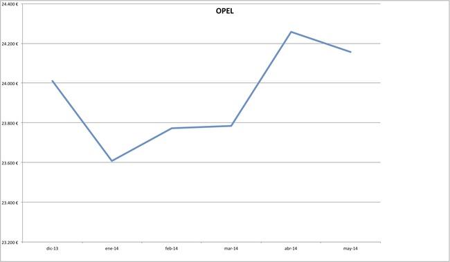 precios opel 2014-05
