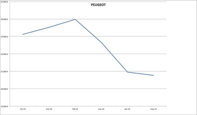 precios peugeot 2014-05