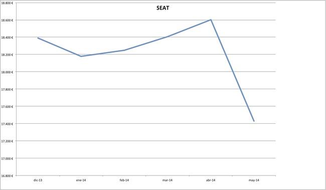 precios seat 2014-05