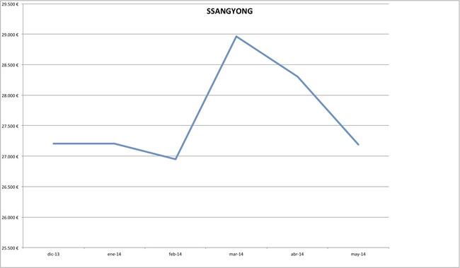 precios ssangyong 2014-05