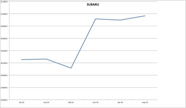 precios subaru 2014-05