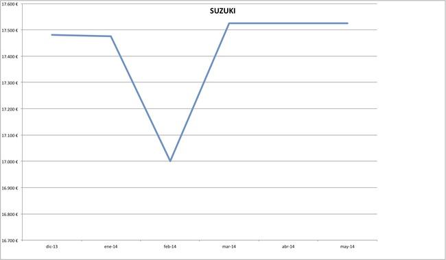 precios suzuki 2014-05