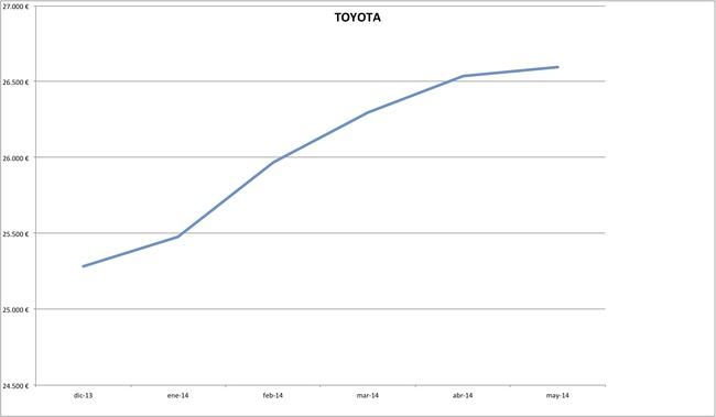 precios toyota 2014-05