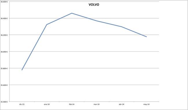 precios volvo 2014-05