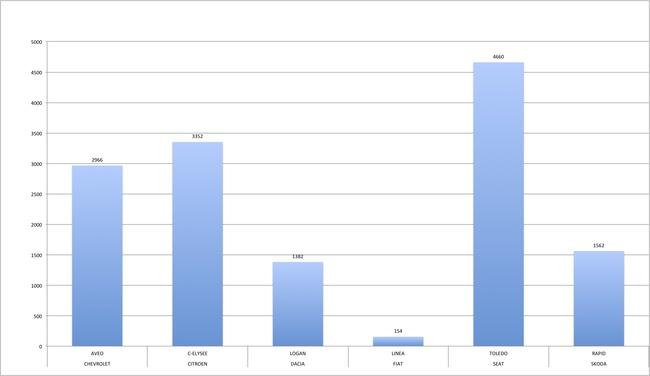 ventas berlinas pequeñas 2013