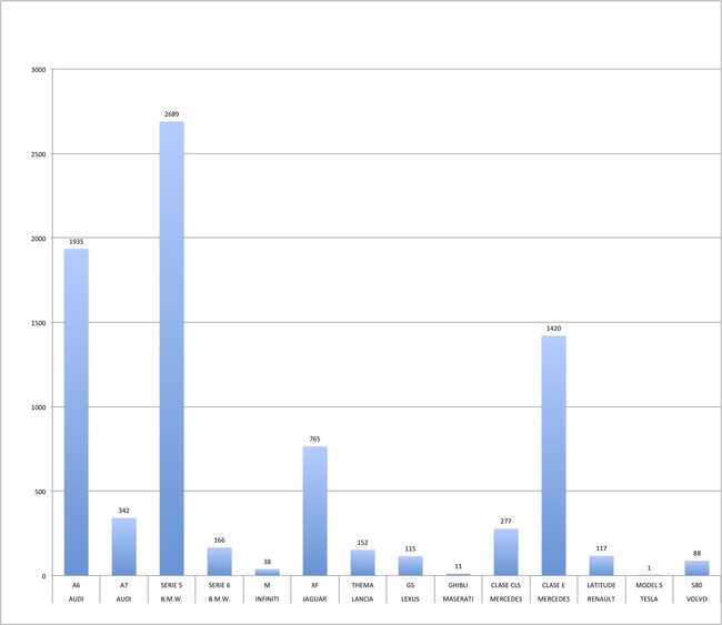 berlinas grandes ventas 2013