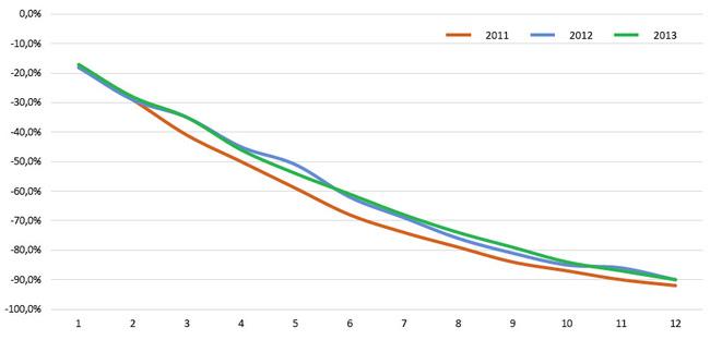 grafico 1 audatex 2014