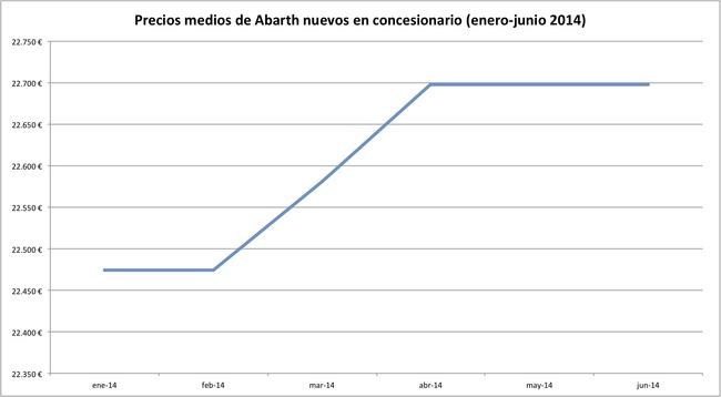 precios 2014-06 abarth