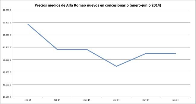 precios 2014-06 alfa romeo