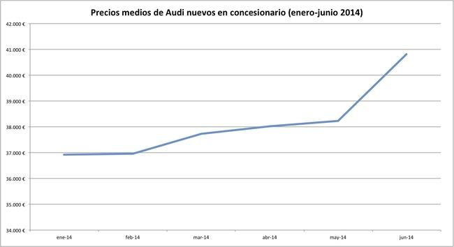 precios 2014-06 audi