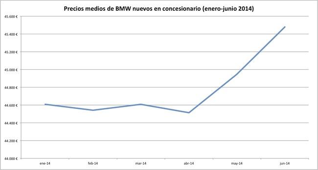 precios 2014-06 bmw