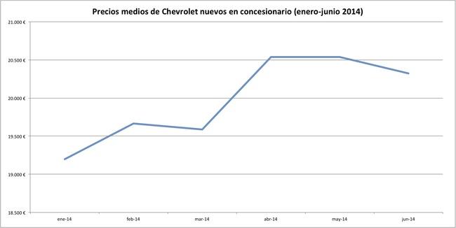 precios 2014-06 chevrolet