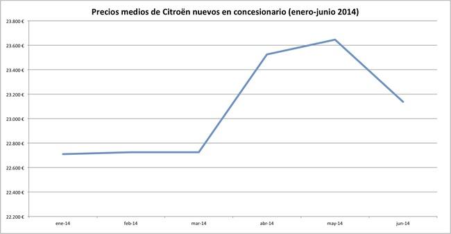 precios 2014-06 citroen