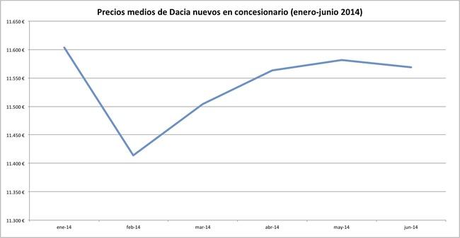 precios 2014-06 dacia