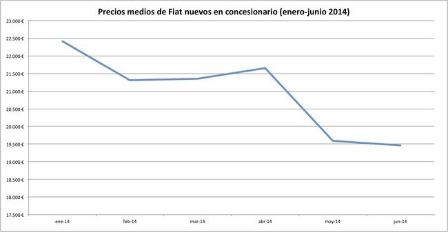 precios 2014-06 fiat