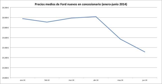 precios 2014-06 ford