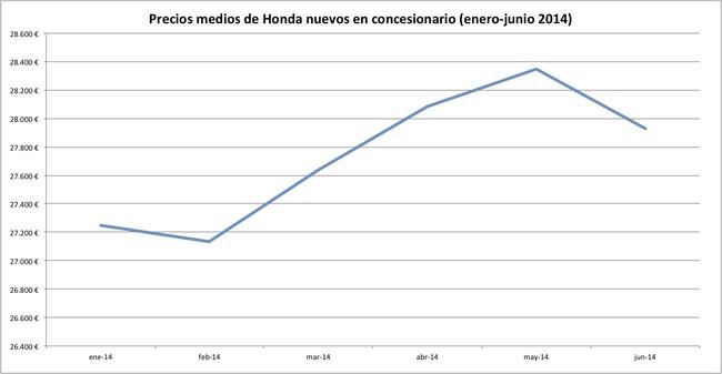 precios 2014-06 honda