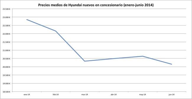 precios 2014-06 hyundai