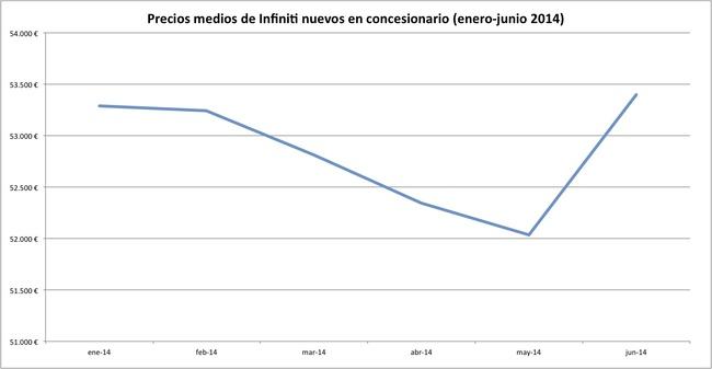 precios 2014-06 infiniti