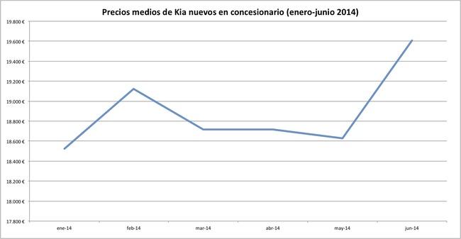 precios 2014-06 kia