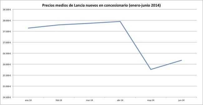 precios 2014-06 lancia
